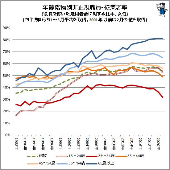 ↑ 年齢階層別非正規職員・従業者率(役員を除いた雇用者数に対する比率、女性)(四半期のうち、1-3月平均を取得。2001年以前は2月の値を取得)