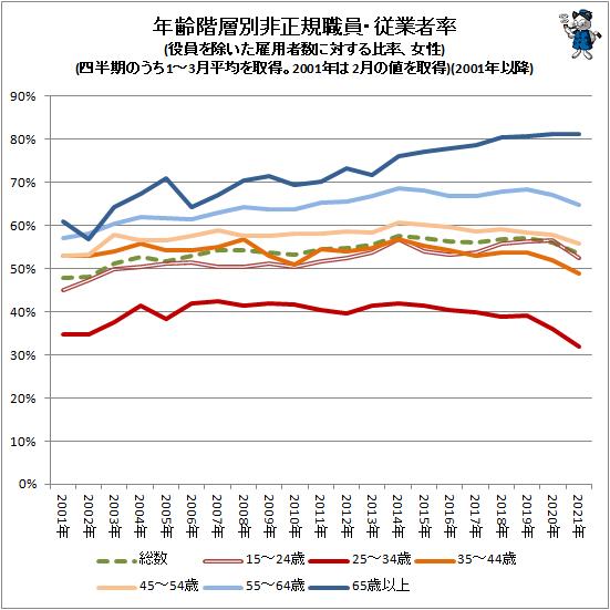 ↑ 年齢階層別非正規職員・従業者率(役員を除いた雇用者数に対する比率、女性)(四半期のうち1-3月平均を取得。2001年は2月の値を取得)(2001年以降)