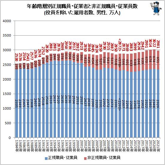 ↑ 年齢階層別正規職員・従業者と非正規職員・従業員数(役員を除いた雇用者数、男性、万人)