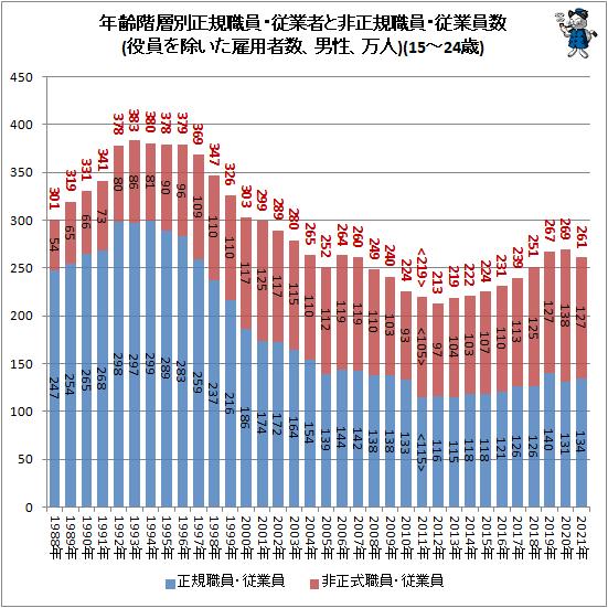 ↑ 年齢階層別正規職員・従業者と非正規職員・従業員数(役員を除いた雇用者数、男性、万人)(15-24歳)