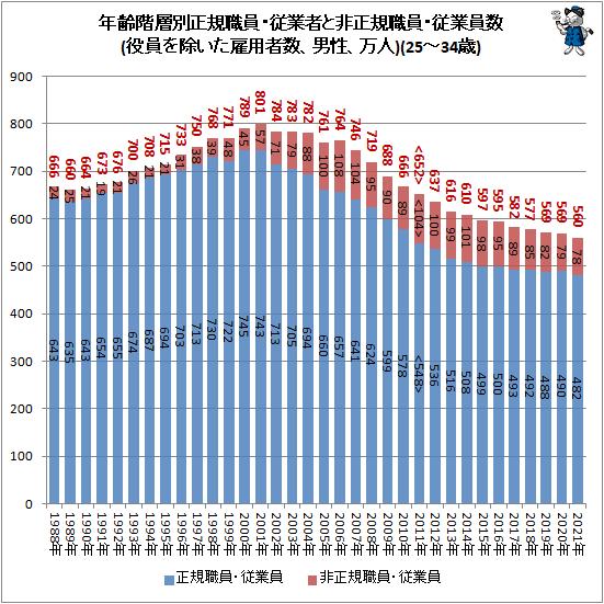 ↑ 年齢階層別正規職員・従業者と非正規職員・従業員数(役員を除いた雇用者数、男性、万人)(25-34歳)