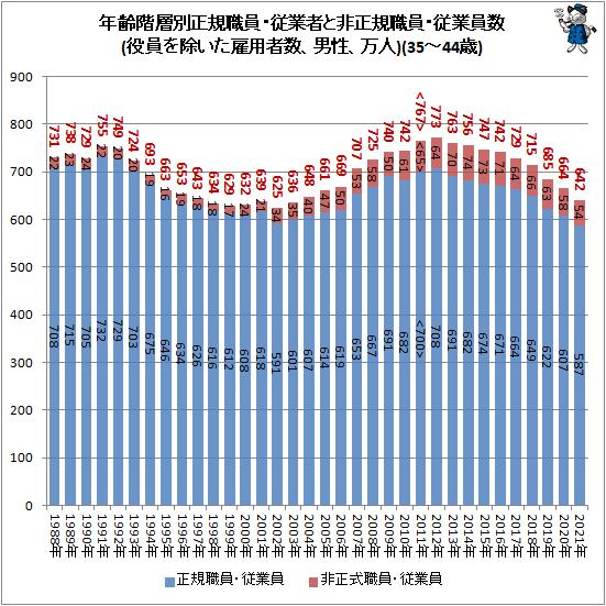 ↑ 年齢階層別正規職員・従業者と非正規職員・従業員数(役員を除いた雇用者数、男性、万人)(35-44歳)