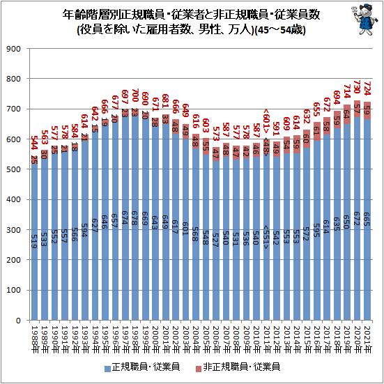 ↑ 年齢階層別正規職員・従業者と非正規職員・従業員数(役員を除いた雇用者数、男性、万人)(45-54歳)