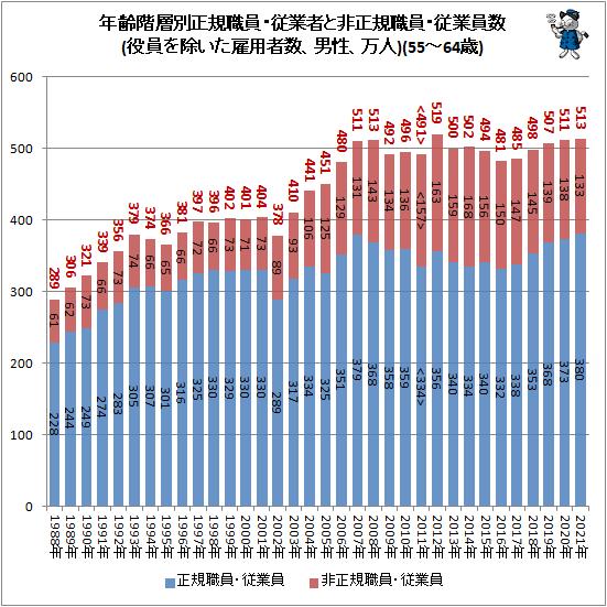↑ 年齢階層別正規職員・従業者と非正規職員・従業員数(役員を除いた雇用者数、男性、万人)(55-64歳)
