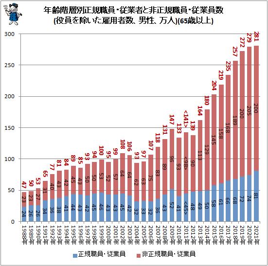 ↑ 年齢階層別正規職員・従業者と非正規職員・従業員数(役員を除いた雇用者数、男性、万人)(65歳以上)