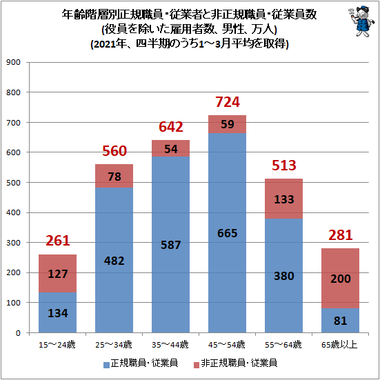 ↑ 年齢階層別正規職員・従業者と非正規職員・従業員数(役員を除いた雇用者数、男性、万人)(2021年、四半期のうち1-3月平均を取得)