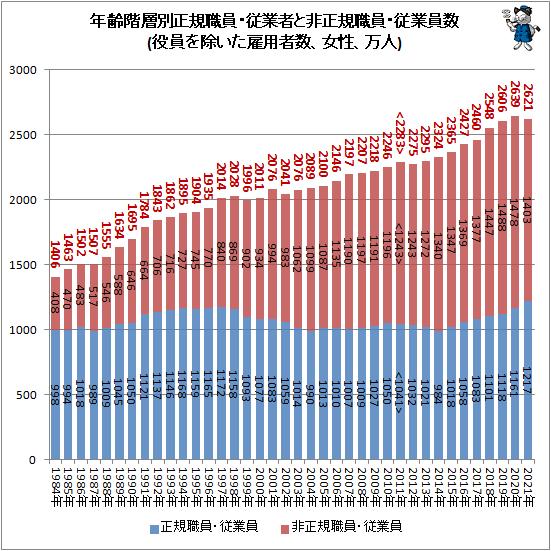 ↑ 年齢階層別正規職員・従業者と非正規職員・従業員数(役員を除いた雇用者数、女性、万人)