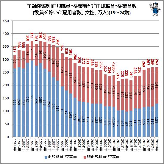 ↑ 年齢階層別正規職員・従業者と非正規職員・従業員数(役員を除いた雇用者数、女性、万人)(15-24歳)