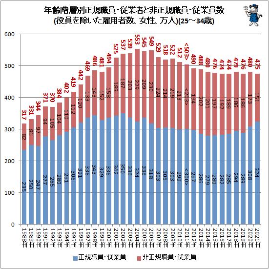 ↑ 年齢階層別正規職員・従業者と非正規職員・従業員数(役員を除いた雇用者数、女性、万人)(25-34歳)
