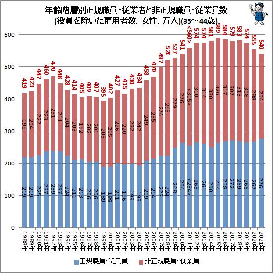 ↑ 年齢階層別正規職員・従業者と非正規職員・従業員数(役員を除いた雇用者数、女性、万人)(35-44歳)