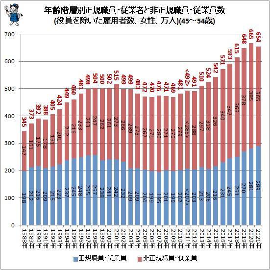 ↑ 年齢階層別正規職員・従業者と非正規職員・従業員数(役員を除いた雇用者数、女性、万人)(45-54歳)