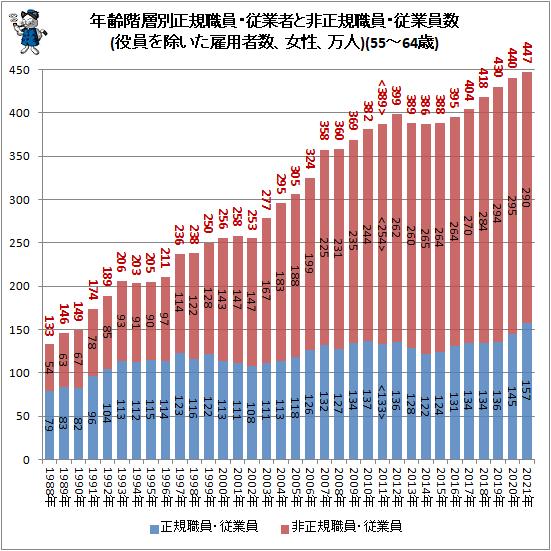 ↑ 年齢階層別正規職員・従業者と非正規職員・従業員数(役員を除いた雇用者数、女性、万人)(55-64歳)