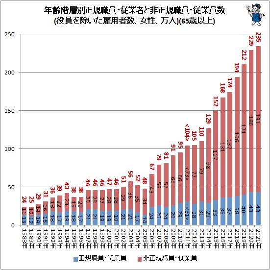 ↑ 年齢階層別正規職員・従業者と非正規職員・従業員数(役員を除いた雇用者数、女性、万人)(65歳以上)