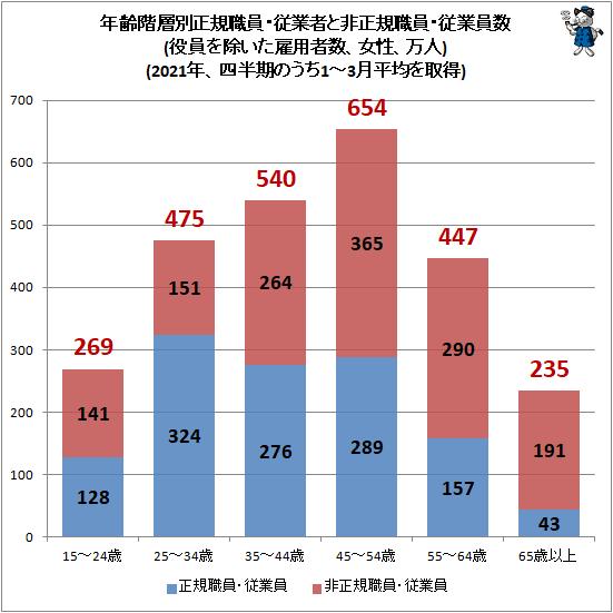 ↑ 年齢階層別正規職員・従業者と非正規職員・従業員数(役員を除いた雇用者数、女性、万人)(2020年、四半期のうち1-3月平均を取得)