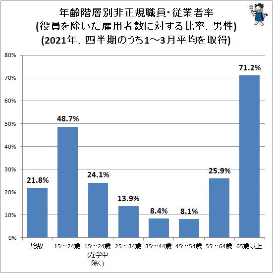 ↑ 年齢階層別非正規職員・従業者率(役員を除いた雇用者数に対する比率、男性)(2021年、四半期のうち1-3月平均を取得)