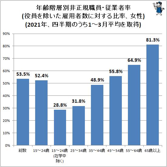 ↑ 年齢階層別非正規職員・従業者率(役員を除いた雇用者数に対する比率、女性)(2021年、四半期のうち1-3月平均を取得)