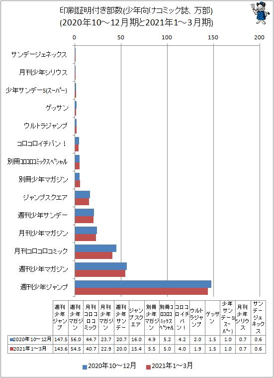 ↑ 印刷証明付き部数(少年向けコミック誌、万部)(2020年10-12月期と2021年1-3月期)