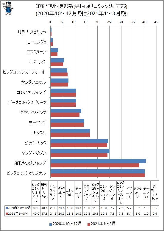 ↑ 印刷証明付き部数(男性向けコミック誌、万部)(2020年10-12月期と2021年1-3月期)