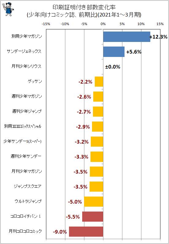 ↑ 印刷証明付き部数変化率(少年向けコミック誌、前期比)(2021年1-3月期)