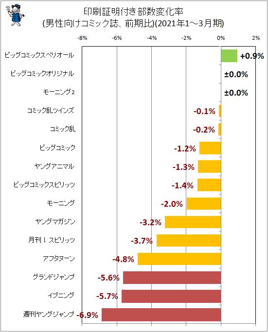 ↑ 印刷証明付き部数変化率(男性向けコミック誌、前期比)(2021年1-3月期)