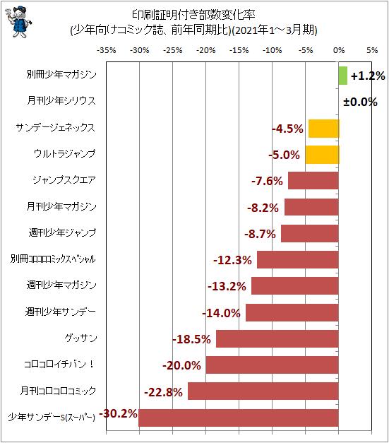 ↑ 印刷証明付き部数変化率(少年向けコミック誌、前年同期比)(2021年1-3月期)