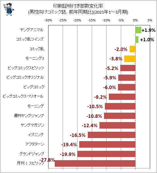 ↑ 印刷証明付き部数変化率(男性向けコミック誌、前年同期比)(2021年1-3月期)