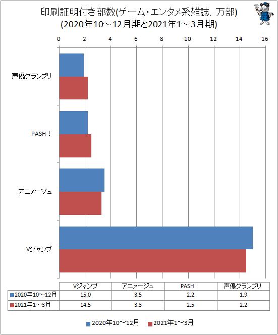 ↑ 印刷証明付き部数(ゲーム・エンタメ系雑誌、万部)(2020年10-12月期と2021年1-3月期)