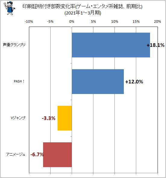 ↑ 印刷証明付き部数変化率(ゲーム・エンタメ系雑誌、前期比)(2021年1-3月期)