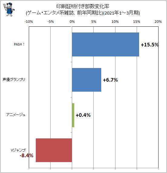 ↑ 印刷証明付き部数変化率(ゲーム・エンタメ系雑誌、前年同期比)(2021年1-3月期)