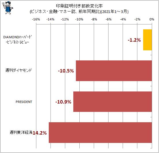 ↑ 印刷証明付き部数変化率(ビジネス・金融・マネー誌、前年同期比)(2021年1-3月)
