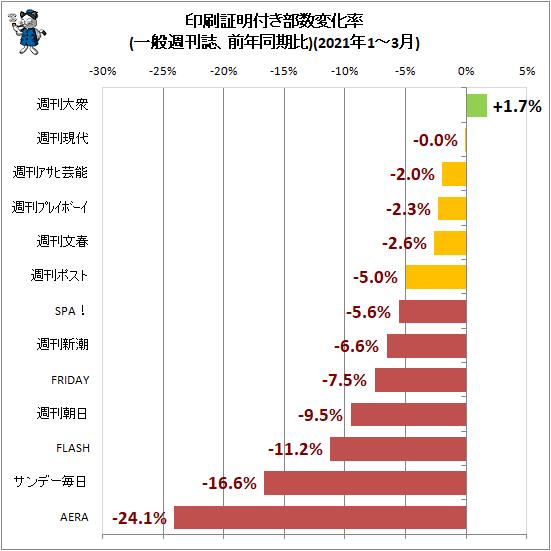 ↑ 印刷証明付き部数変化率(一般週刊誌、前年同期比)(2021年1-3月)