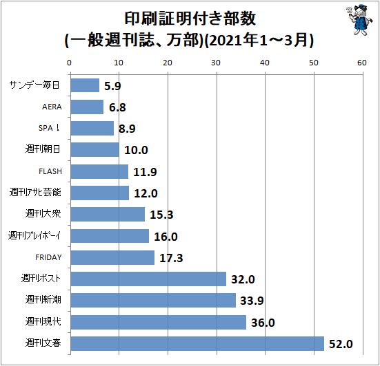 ↑ 印刷証明付き部数(一般週刊誌、万部)(2021年1-3月)