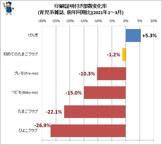 ↑ 印刷証明付き部数変化率(育児系雑誌、前年同期比)(2021年1-3月)