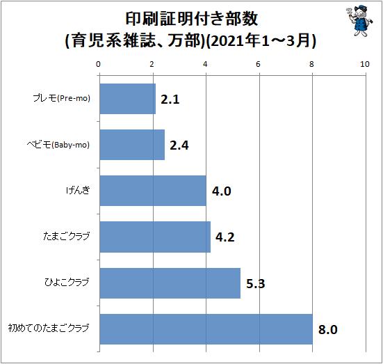 ↑ 印刷証明付き部数(育児系雑誌、万部)(2021年1-3月)