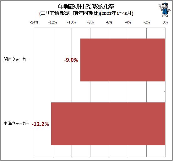 ↑ 印刷証明付き部数変化率(エリア情報誌、前年同期比)(2021年1-3月)