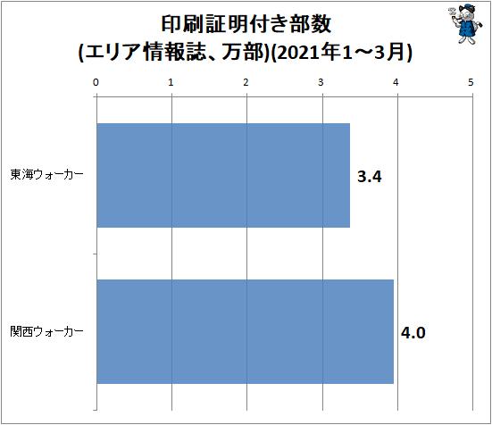 ↑ 印刷証明付き部数変化率(エリア情報誌、万部)(2021年1-3月)