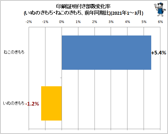 ↑ 印刷証明付き部数変化率(いぬのきもち・ねこのきもち、前年同期比)(2021年1-3月)