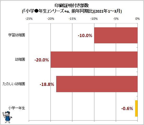 ↑ 印刷証明付き部数(「小学●年生」シリーズ+α、前年同期比)(2021年1-3月)