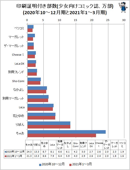 ↑ 印刷証明付き部数(少女向けコミック誌、万部)(2020年10-12月期と2021年1-3月期)