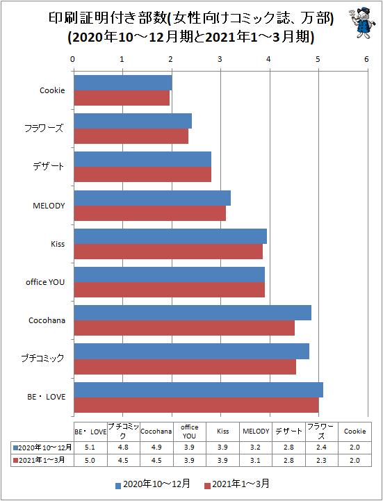 ↑ 印刷証明付き部数(女性向けコミック誌、万部)(2020年10-12月期と2021年1-3月期)