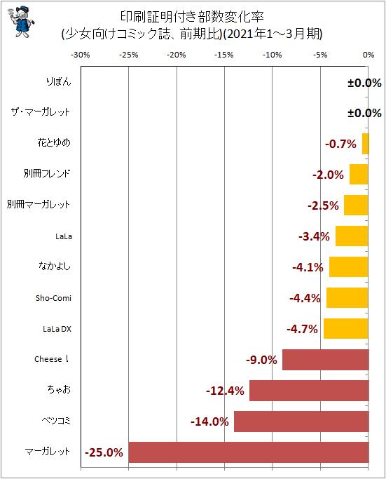 ↑ 印刷証明付き部数変化率(少女向けコミック誌、前期比)(2021年1-3月期)