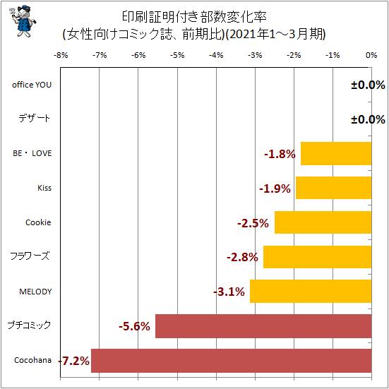 ↑ 印刷証明付き部数変化率(女性向けコミック誌、前期比)(2021年1-3月期)