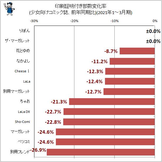 ↑ 印刷証明付き部数変化率(少女向けコミック誌、前年同期比)(2021年1-3月期)