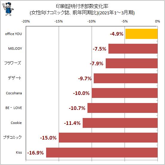 ↑ 印刷証明付き部数変化率(女性向けコミック誌、前年同期比)(2021年1-3月期)