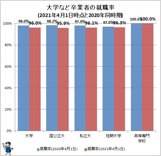 ↑ 大学など卒業者の就職率(2021年4月1日時点と2020年同時期)