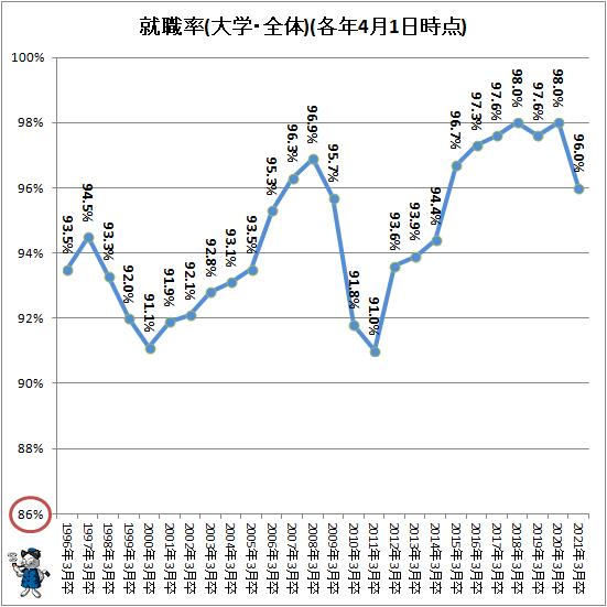 ↑ 就職率(大学・全体)(各年4月1日時点)