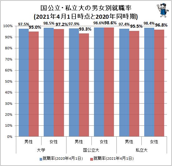 ↑ 国公立・私立大の男女別就職率(2021年4月1日時点と2020年同時期)