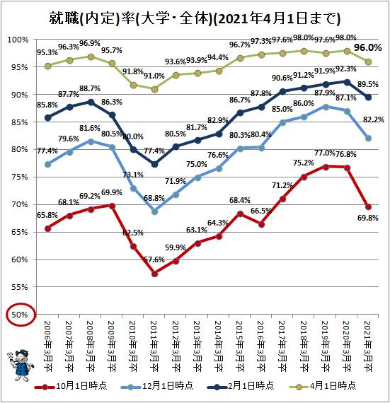 ↑ 就職(内定)率(大学・全体)(2021年4月1日まで)