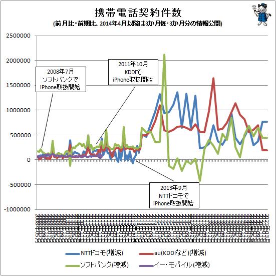 ↑ 携帯電話契約件数(前月比・前期比、2014年4月以降は3か月毎・3か月分の情報公開)
