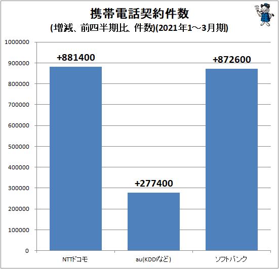 ↑ 携帯電話契約件数(増減、前四半期比、件数)(2021年1-3月期)